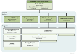 Doe Office Of Science Org Chart Organizational Charts Earth And Environmental Sciences Area