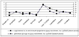 Банковское дело Особенности ипотечного кредитования в России  Распространено мнение что именно развитие ипотечного жилищного кредитования способствует росту цен на жилье снижая тем самым доступность его приобретения