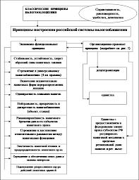 Налоги налогообложение Налоговая система России сущность  Принципиальные основы налогообложения и функционирования российской налоговой системы по состояни
