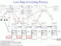 Value Stream Mapping Examples Lean Simulations Value Stream Map Examples Value Stream