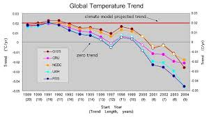 Earth Temperature History Chart A Cherry Pickers Guide To Temperature Trends Down Flat