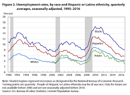 Unemployment Rate By Month Chart Unemployment Holds Steady For Much Of 2016 But Edges Down In
