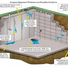 basement drainage design. Basement Waterproofing Systems Chic Design Sy Drainage