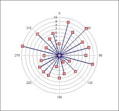 Excel Charts Polar Plot Chart Polar Plot Created Using