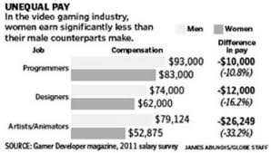 Videogame Statistics Women Remain Outsiders In Video Game Industry The Boston Globe