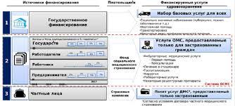 Для чего в Казахстане вводится обязательное медицинское  Обязательное медстрахование