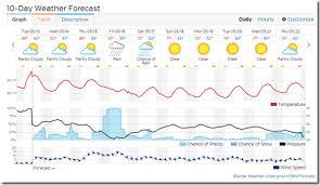 Clean Forecast Chart Porn