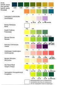 Roche Chemstrip 10 Color Chart Roche Chemstrip 10 Color Chart Roche Chemstrip 10 Md