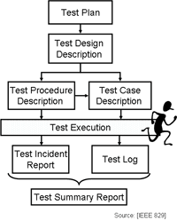 Test Documentation Software Testing Test Cases Test Design