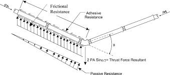 Thrust Restraint Design For Ductile Iron Pipe Unified Approach To Thrust Restraint Design Journal Of