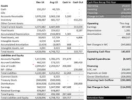 Creating A Cash Flow Statement Clad403 How Do I Create A Cash Flow Statement Quora G3cfo