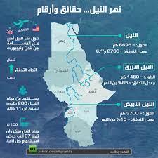 نهر النيل… حقائق وأرقام