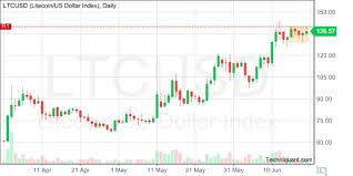Techniquant Litecoin Us Dollar Index Ltcusd Technical