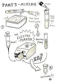 Electroporation Protocol The Making Of Centisperm Leonardo