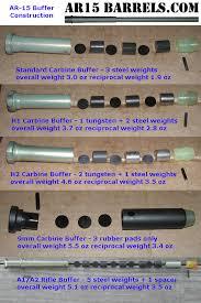 Ar15 Buffer Weight Chart What Buffer Weight For A Rifle Length Gas System