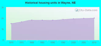 wayne nebraska ne 68787 profile