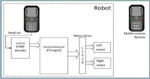 Wireless Controlled Robot Using Mobile Dtmf