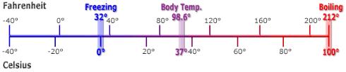 Cf Conversion Chart Fahrenheit Celsius Temperature Conversion Formula Calculator