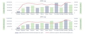 Годовой отчет втб за год Перша соціальна мережа на селі   коммерческий банк специализирующийся на предоставлении финансовых Условия ипотечных программ банка и ипотека по двум документам Годовой отчет банка