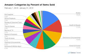 These Were 2018s Top Selling Product Categories At Amazon