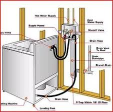 How To Install Or Replace A Bowl U0026 Half Trap Kit For Your Twin Connecting A Washing Machine To A Kitchen Sink