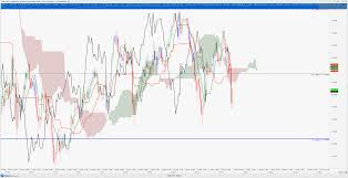 Usd Jpy Ichimoku Analysis Daily Chart Shows Possible Dollar