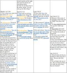 Comparing The Gospel Of John And Homework Sample