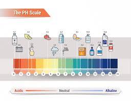 Alkaline Drinks Chart Akaline Water Benefits
