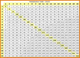 Muliplication Chart Multiplication Charts Printable Free