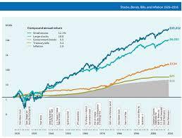The Worlds Most Misunderstood Investment Part 1