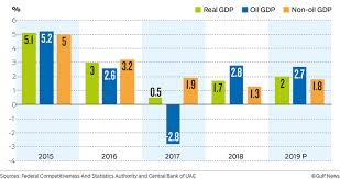 Dubai Economic Growth Chart Uae Central Bank Projects 2 Gdp Growth For 2019 Banking
