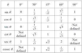 Cos Value Chart Sin Cos Sin Chart Ratios Trigonometric Ratios Table