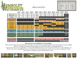 Mills Feeding Chart Specific Advanced Nutrients Feeding Chart Soil Mills