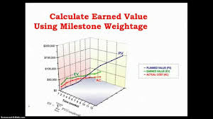 Earned Value Analysis Using Milestone Weightage Method - Youtube