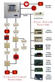 conventional systems fire alarm system eim presentation clips conventional systems fire alarm system eim presentation clips alarm system fire and fire alarm system