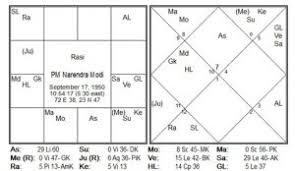Dubai Based Astrologer Predicts Win For Narendra Modi The