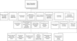Organizational Charts Alpha 1 Foundation