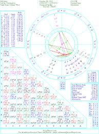 Bill Gates Birth Chart The Natal Chart Of Bill Gates