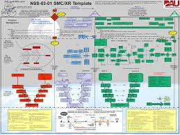 Jcids Process Flow Chart Nss Smc Xr Template Smc April 2008 Rev19 Program Management