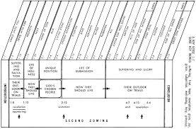 Jensen Bible Study Charts 1 Peter Commentaries Sermons Precept Austin