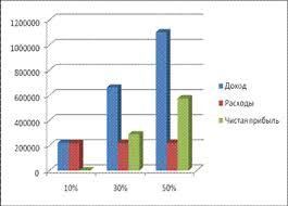 Реферат Разработка бизнес плана развития организации на примере  Рисунок 6 Доходы расходы и чистая прибыль при 10% 30% 50% загруженности салона красоты
