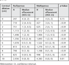 Effacement And Dilation Of The Cervix Chart Table 5 From Normal Cervical Effacement In Term Labor