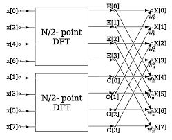 73 Studious Flow Chart Dft