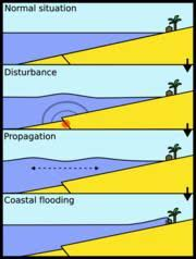 Another Tsunami Pictures Videos Facts Maps Tables