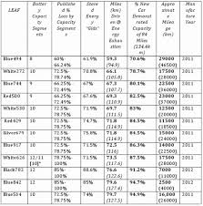 Nissan Engine Oil Capacity Chart 17 Experienced Nissan Leaf Battery Degradation