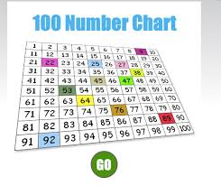 Abcya Hundreds Chart Game Abcya Com 100 Chart Bcpsodl Abcya 100 Number Chart