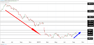 Tui Chart Tui Results Extend Post Thomas Cook Bounce Analysis