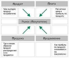 Реферат Инновационный маркетинг и его особенности Согласно теории инновационного маркетинга процесс восприятия нового товара состоит из следующих этапов