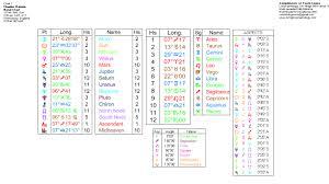 Charles Darwin Astrology Birth Horoscope Home Of
