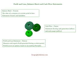 Profit And Lost Sheet Guide To Profit And Loss Balance Sheet Cash Flow Statements